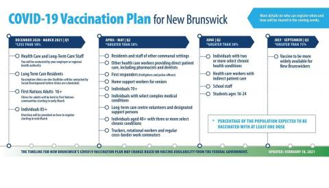 NB vaccine roll-out